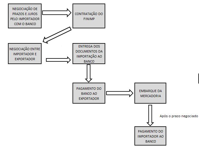 Fluxograma Financiamento para Importação FINIMP Kotah BR